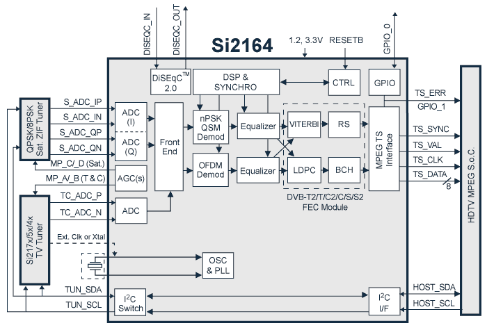 наземного (DVB-T2/T) и