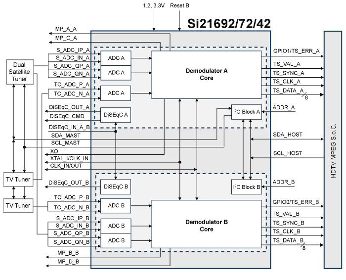 DVB-C2 для кабельного приёма,